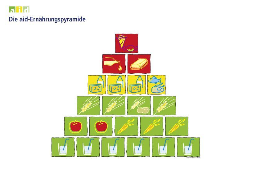 Die aid-Ernährungspyramide - didaktisches Poster
